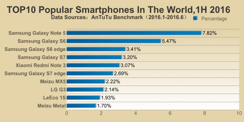 smartphone tebaik 2016