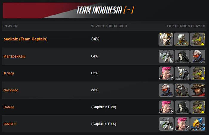 team overwatch indonesia