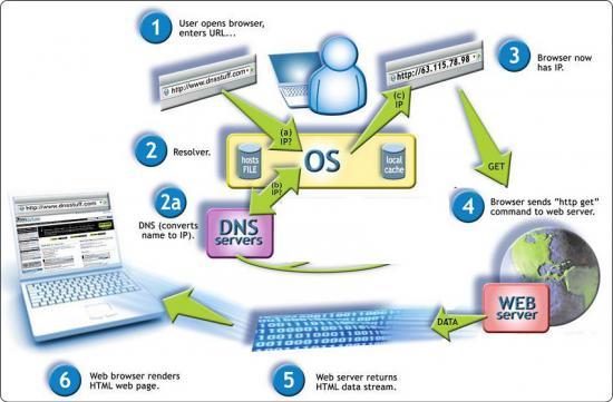 cara mudah hack DNS internet