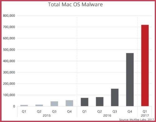 Virus Ransomware MacOSX