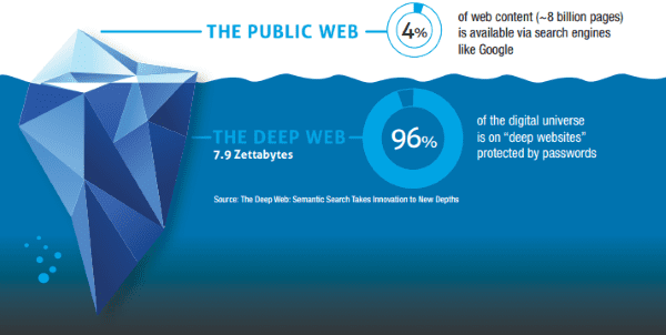 deep web vs surface web