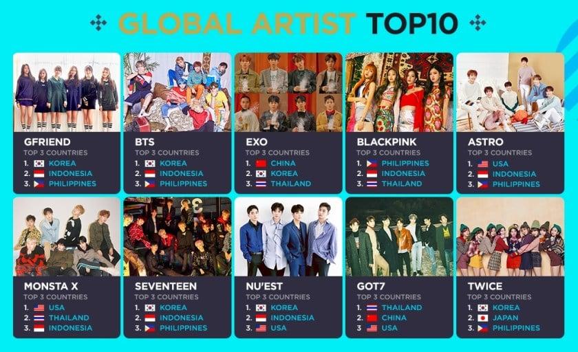 V LIVE Umumkan Artis K Pop Terpopuler Di Dunia, Indonesia Mendominasi K Pop Di Dunia! Dafunda Com