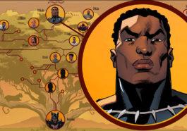 Pohon Keluarga Black Panther