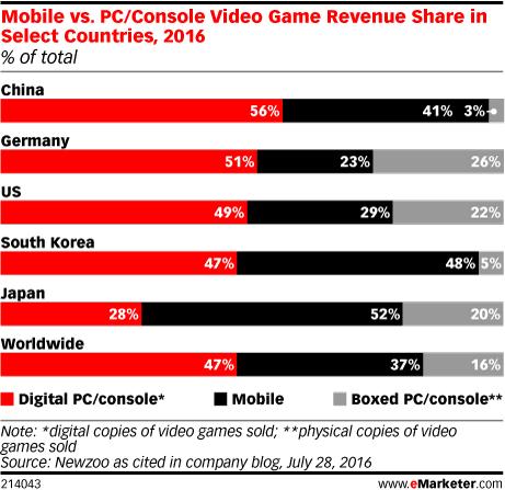 Pangsa Belanja Video Game Seluler vs PC / Konsol di Negara Tertentu, 2016 (% dari total)