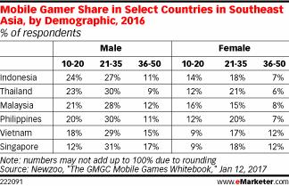 Pangsa Gamer Ponsel di Negara-negara Tertentu di Asia Tenggara, menurut Demografi, 2016 (% responden)