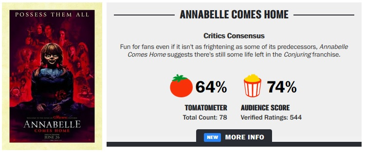 Rotten Tomatoes Annabelle Comes Home