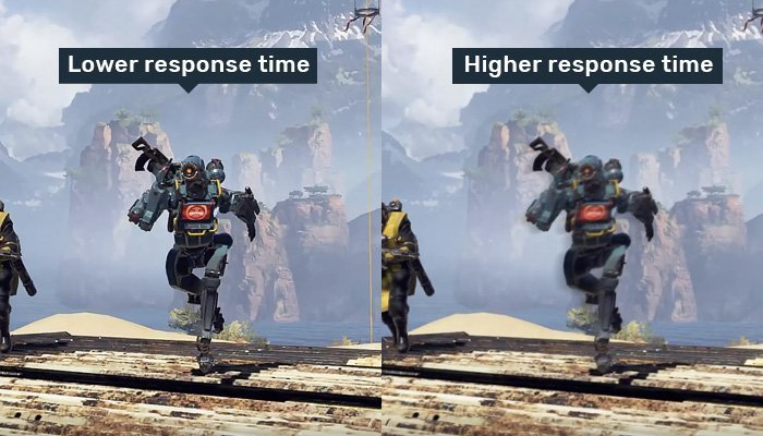 Best Monitor Response Time For Gaming