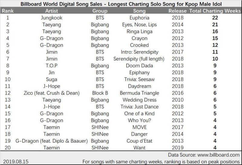 Jungkook-bts-pecahkan-rekor-taeyang-bigbang-di-chart-billboard