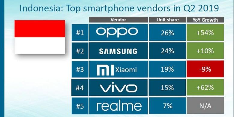 Raja Smartphone Di Indonesia