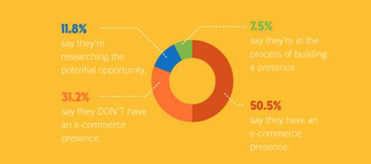 Survei Penjual Online Generasi Milenial