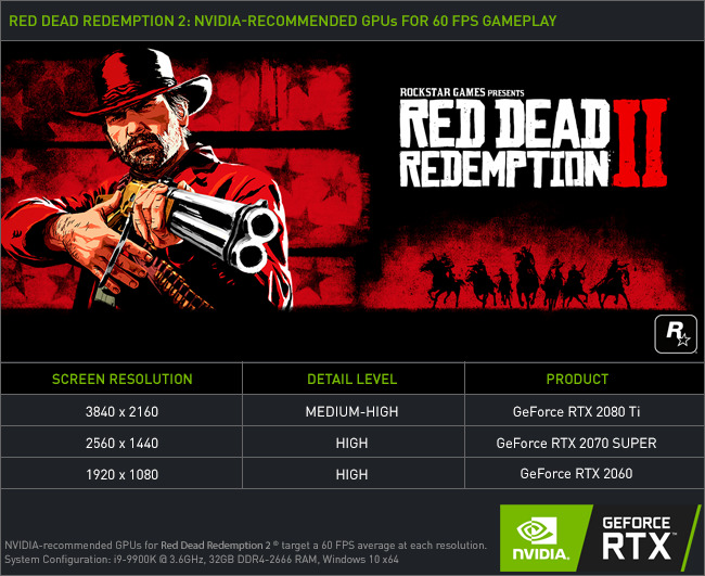 Red Dead Redemption 2 Pc Resolusi