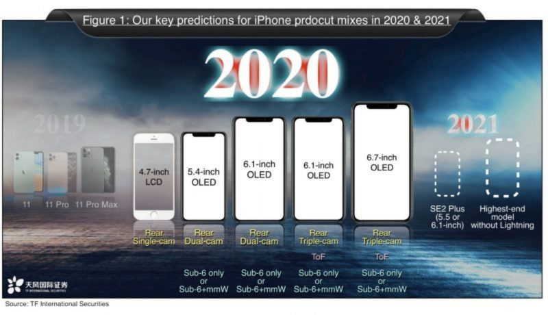 HP IPhone 2020