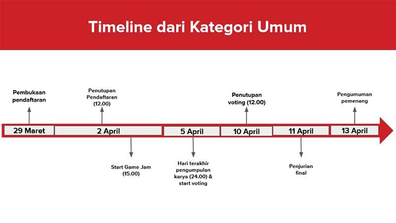 Timeline Umum