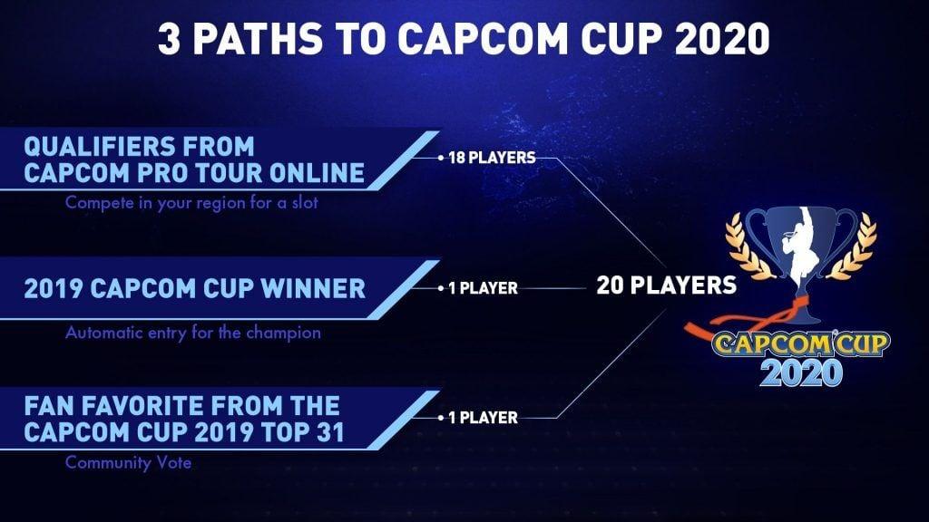 Regulasi Capcom Cup 2020