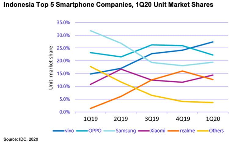 Daftar Pabrikan Smartphone Dengan Pangsa Pasar Paling Besar Di Indonesia