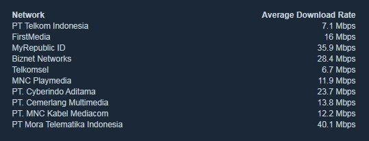 Internet Service Provider Indonesia Untuk Steam
