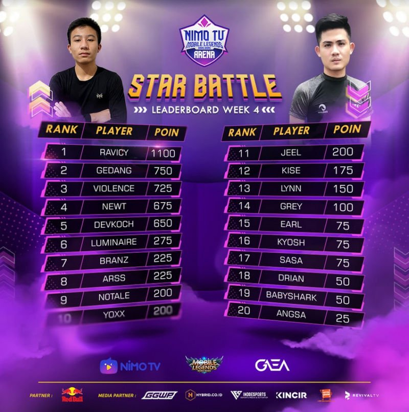 Nma Star Battle Leaderboard Week 4.jpg
