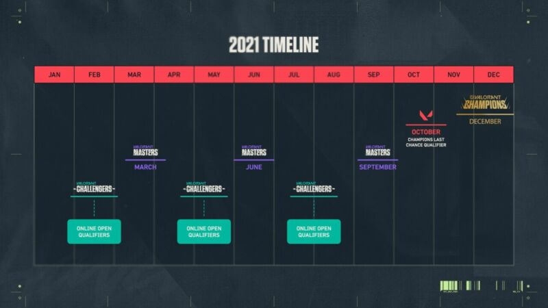 Valorant Champions Tour 2021 Scedule