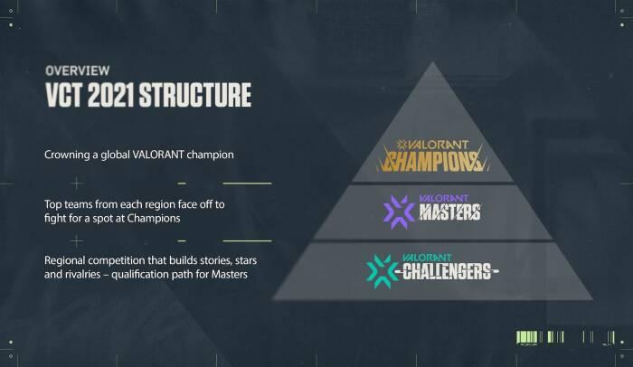 Valorant Champions Tour 2021