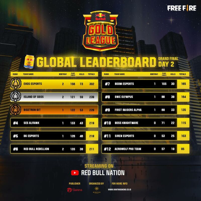 Klasemen Red Bull Gold League