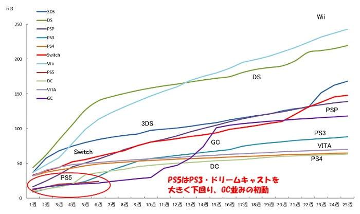 Penjualan Ps5 Di Jepang